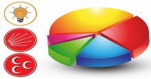 ORC'nin son anketi, HDP eriyor