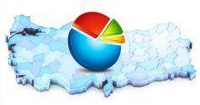 Başkanlık sistemine destek, Yüzde 58.7