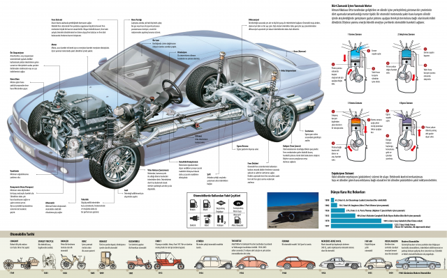 Otomobilin Tarihi Serüveni