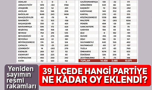 31 Mart'tan bugüne İstanbul seçimlerinde son durum