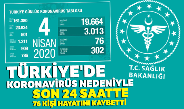 Türkiye'de koronavirüs nedeniyle bugün 76 kişi hayatını kaybetti