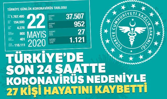 """Sağlık Bakanlığı: """"Son 24 saatte korona virüsten 27 kişi hayatını kaybetti"""""""