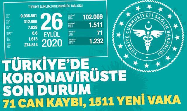 Türkiye'de koronavirüste son durum: 1511 yeni vaka, 71 can kaybı