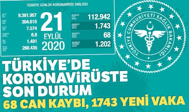 Türkiye'de koronavirüste son durum: 1743 yeni vaka, 68 can kaybı