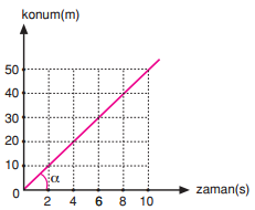 Hız Zaman Grafiği
