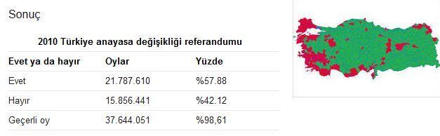 2010 referandum sonuçlarında ne oldu