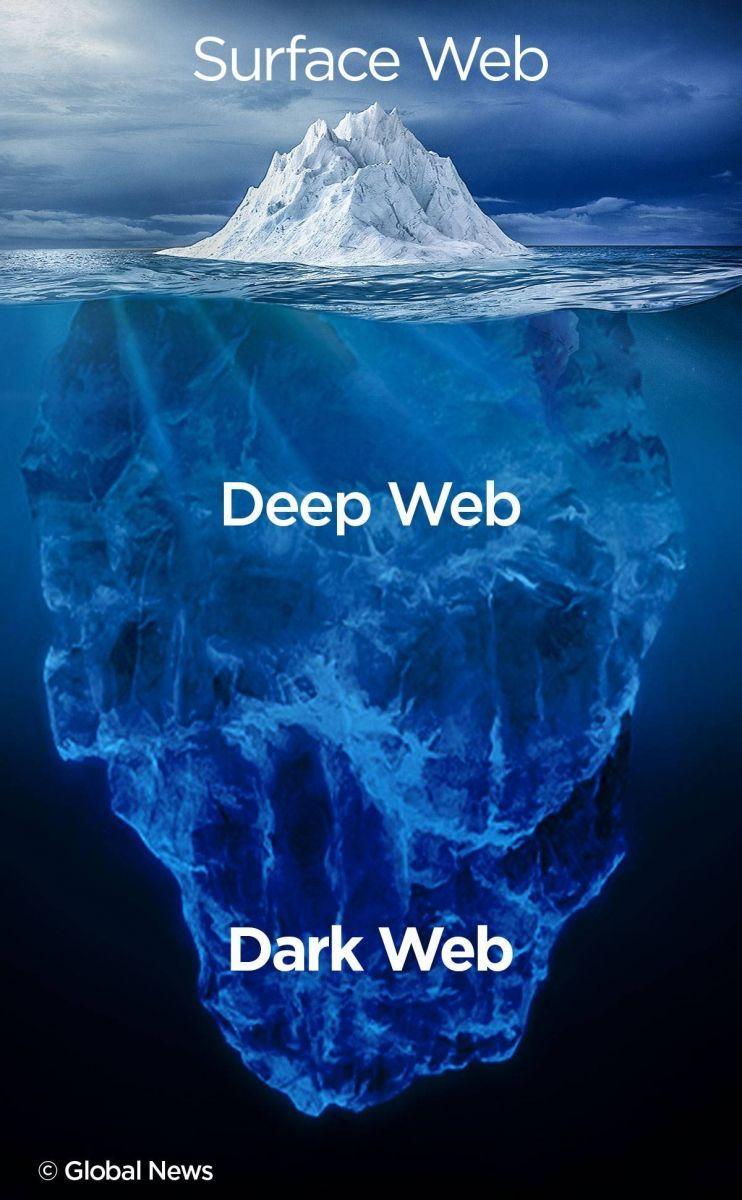 deep web 3 katman
