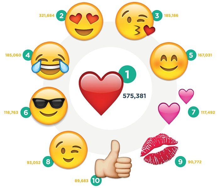 Emojilerin Anlamları Nedir 2019 / En Çok Kullanılan WhatsApp Emojileri ve Anlamları