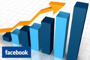 Facebook'un reklam gelirinde yüzde 76 artış