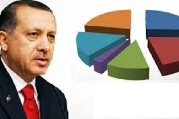 Erdoğan'a destek yüzde 70'e çıktı