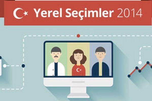 Seçimler 'Google Yerel Seçim 2014' portalında