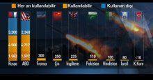 İşte Rusya'nın nükleer silahları
