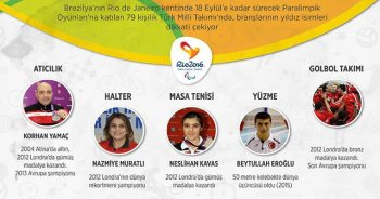 Türkiye'nin Rio kadrosu yıldızlarla dolu