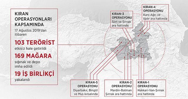 Kıran operasyonlarında 103 terörist etkisiz hale getirildi
