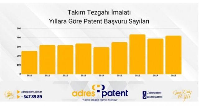 Takım tezgâhı sektörüne 10 ayda 118 patent başvurusu yapıldı