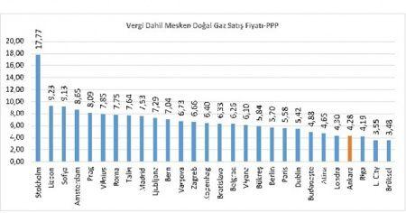 Türkiye konut doğal gaz fiyatında Avrupa'da en ucuz ikinci ülke