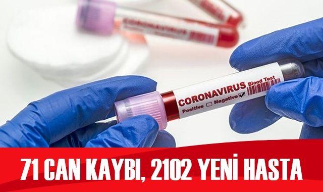 Türkiye'de koronavirüste son durum: 2102 yeni hasta, 71 can kaybı