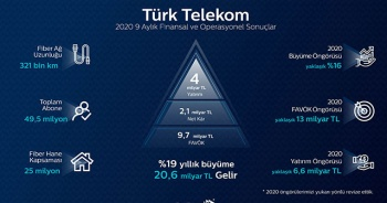 Türk Telekom'dan yılın 9 ayında güçlü büyüme
