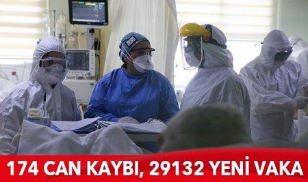Türkiye'de koronavirüste son durum: 29.132 yeni vaka, 174 can kaybı