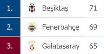 Süper Lig'de puan durumu ve gelecek haftanın fikstürü
