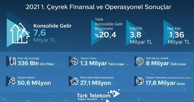 Türk Telekom ilk çeyrek sonuçlarını paylaştı