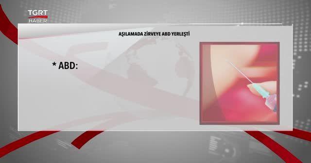 Türkiye aşılamada 3 günde ilk 10'a girdi